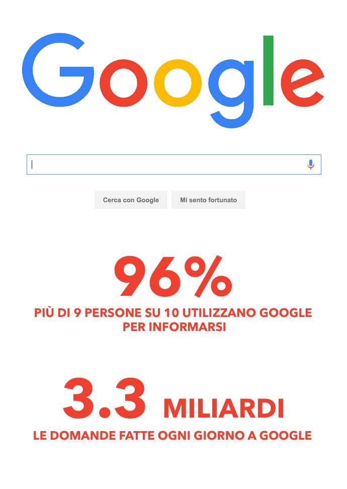 Statistiche utilizzo Google in Italia